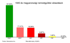 1945_nemzetgyulesi_valasztasok