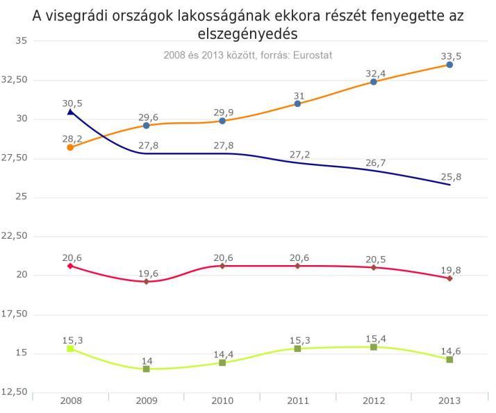 Visegrádi országok lakosságának elszegényedése