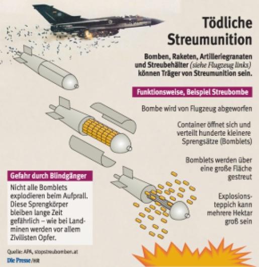 A bomba ledobása után a container szétnyílik és a több tucat bomblett több. De nem mindegyik robban fel, így később gyerekek válnak áldozatául.mint 1 hektáros területen szétszóródva robban