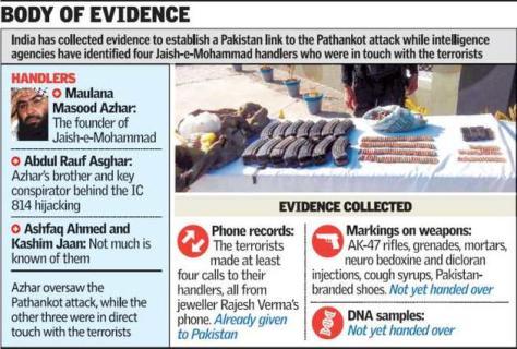 JeM (Jaish e Mohammed) indította az indiai Pathankot légibázis elleni támadást.