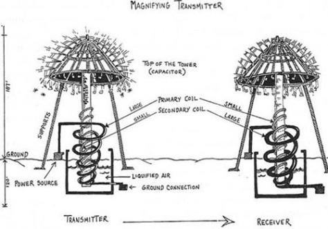 Nikola Tesla Erősítő Távadója (Magnifying Transmitter)
