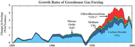 Growth_rates_of_greenhouse_gases_figure1m