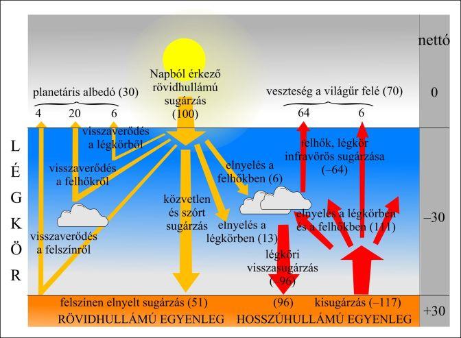 Az emberi tevékenységhez köthető üvegházhatású gázok