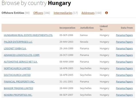 panama-papers-Hungary1