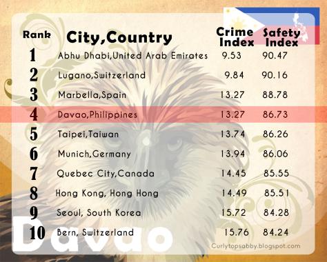 Davao City a világ 4. legbiztonságosabb városa. Ezt a kimagasló eredményt Rodrigo Duterte keményvonalas polgármesternek köszönheti!