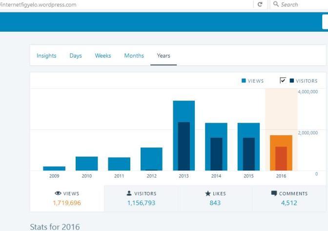 NIF, Nemzeti InternetFigyelő statisztikai kiértékelés 2016; Nemzetstratégiai Kerekasztal (NsK)