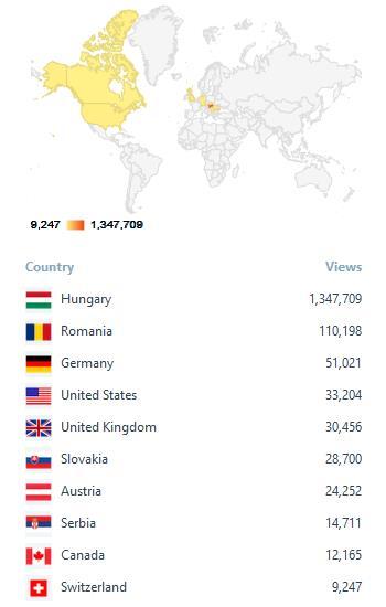 Mely országból, hányan keresték fel a NIF-t. Nem a kommentárok száma a mérvado, habàr az idén az is a múlt évekhez képest megugrott.
